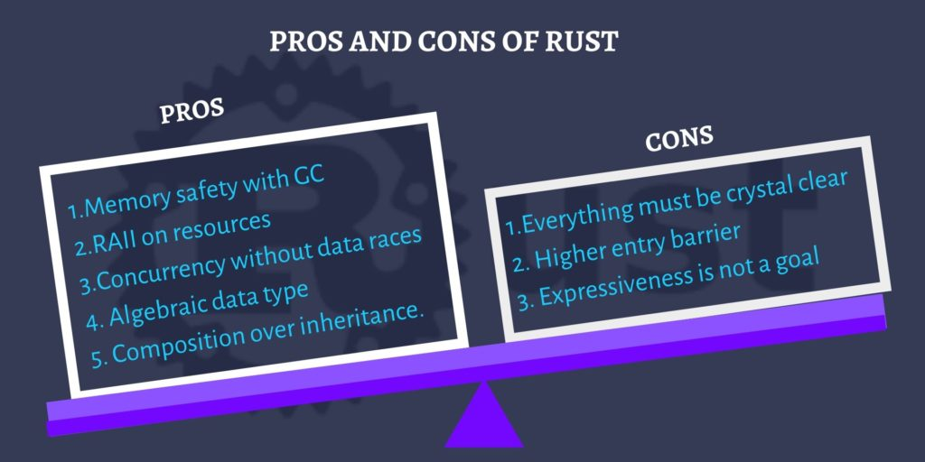 Pros and Cons of Rust