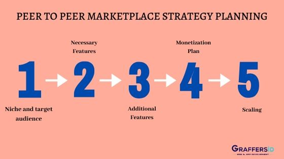 Peer to Peer Marketplace Strategy Planning