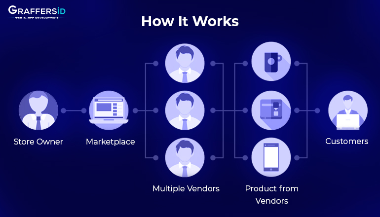 How P2P Marketplace works