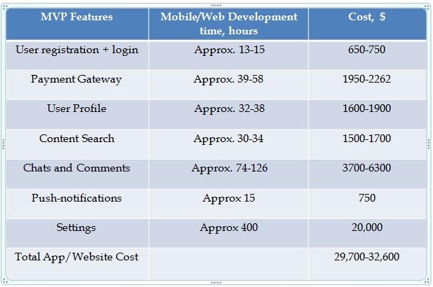 MVP Development Cost of Video streaming app like Netflix