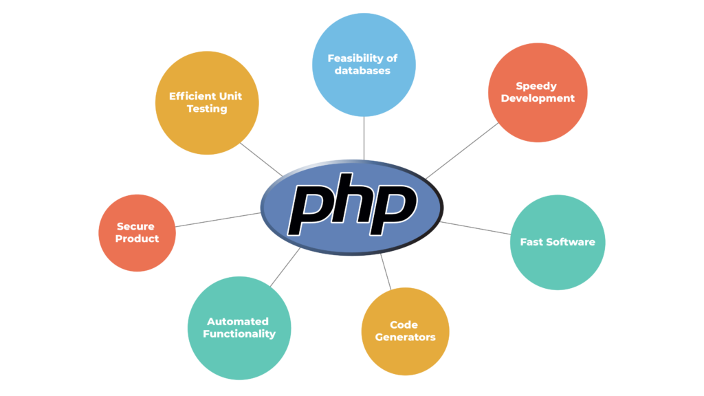 Why use PHP to build your website