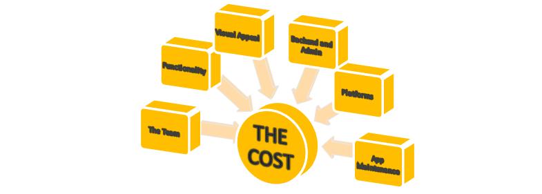 Key factors affecting app development costs