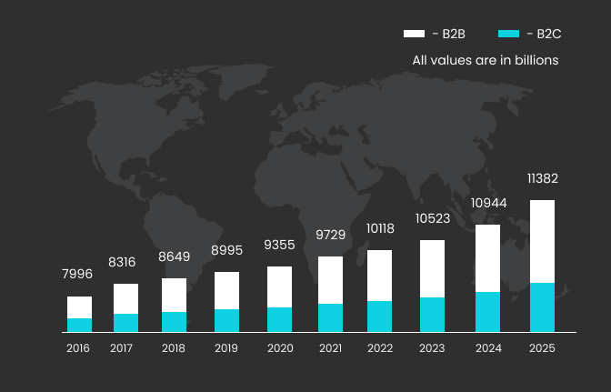 Travel market growth rate