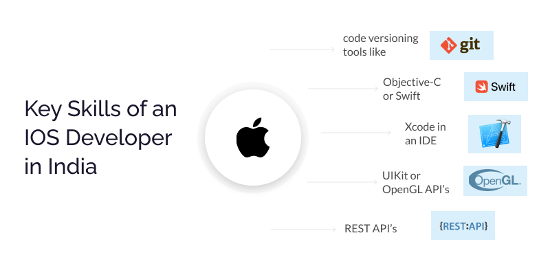 Key Skills to Look for to hire an iOS developer in India