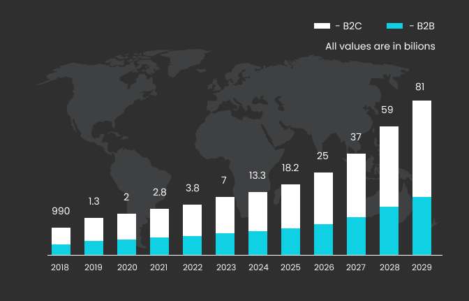 Chatbots market size