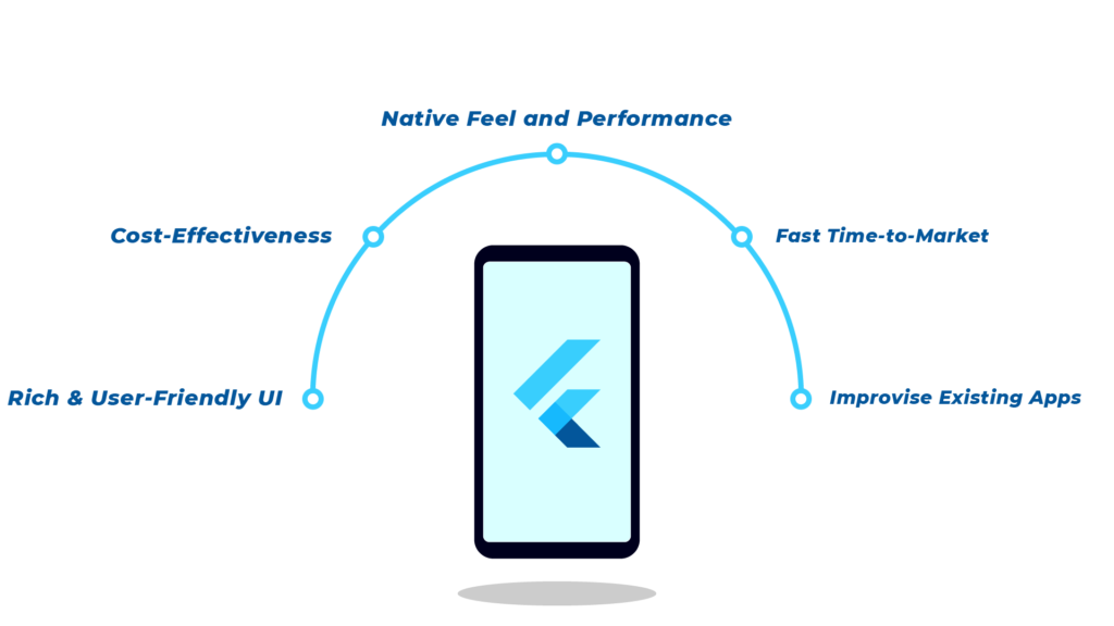 Top benefits of Flutter App Development (1)
