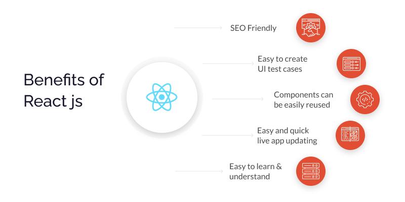 Benefits of React js