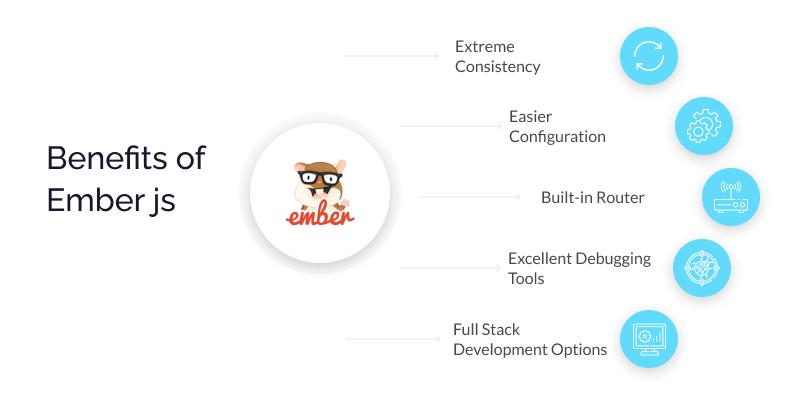 Benefits of Ember js