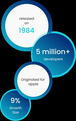 About Objective-C Development