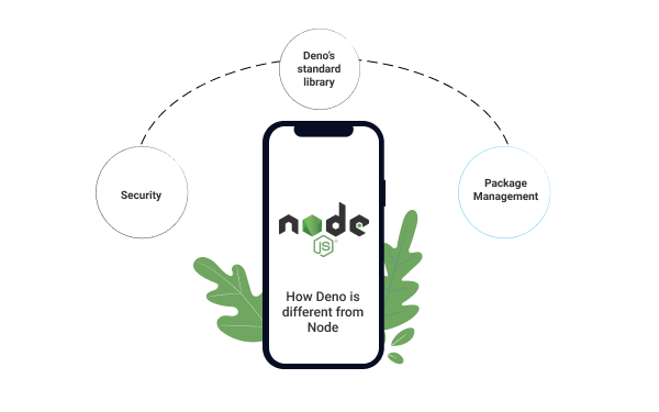 How Deno is different from Node
