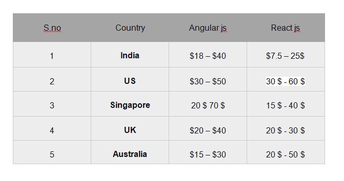 Cost of hiring Reactjs vs Angularjs developers