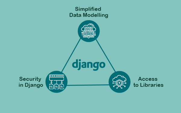 Benefits of Django