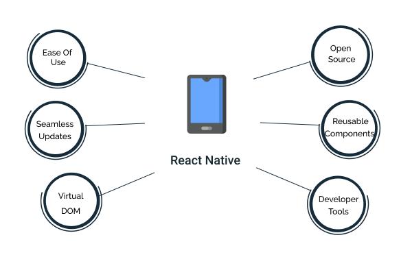 Benefits of React Native