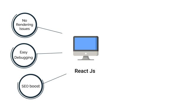 Benefits of Using React