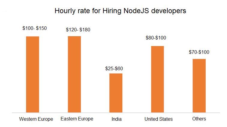 Hourly Rates for Hiring a Node.JS developers