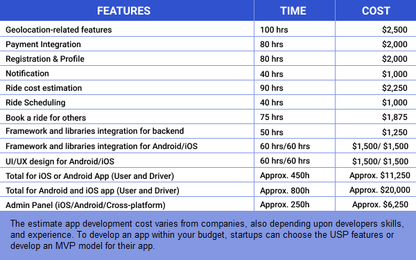 Uber app cost to develop