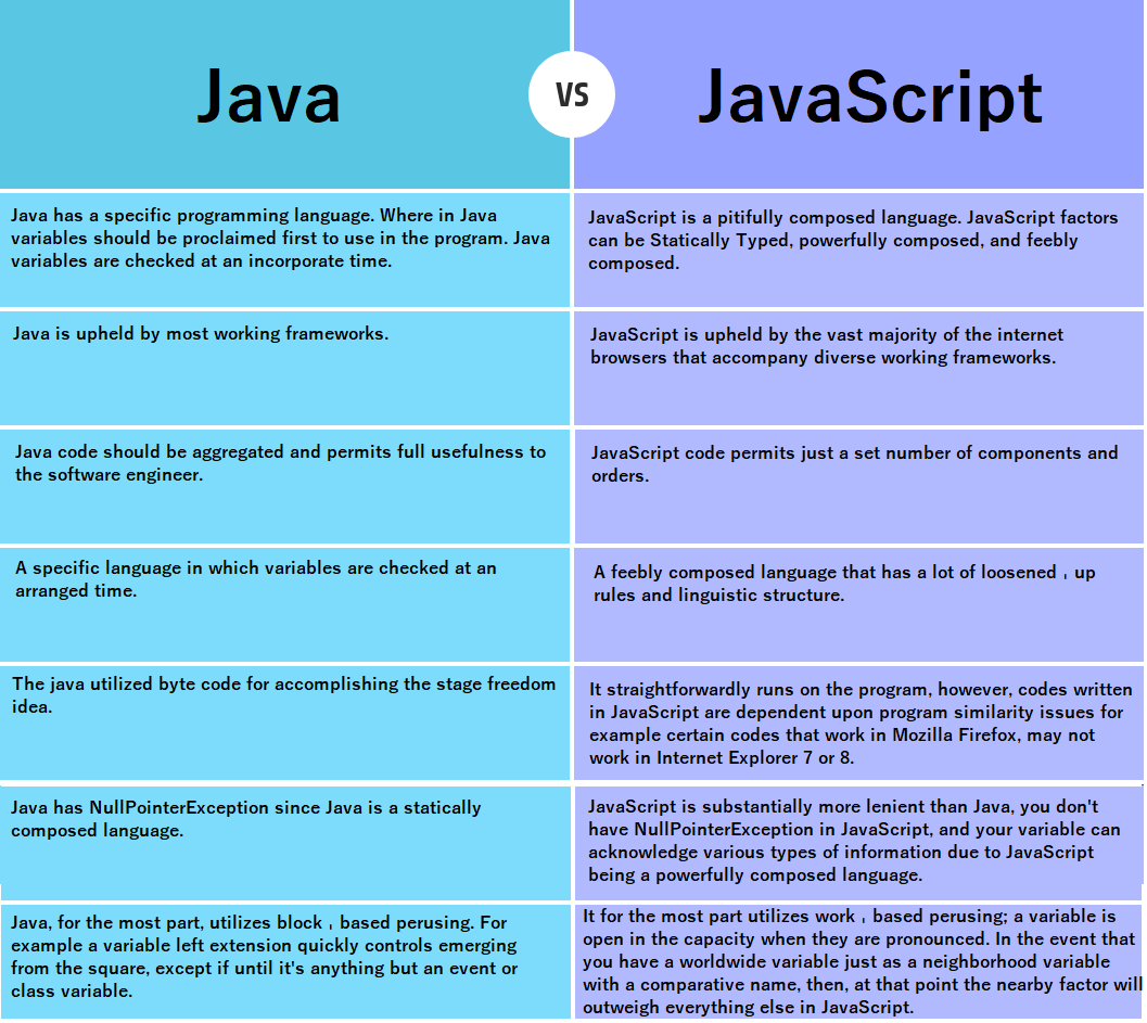 Basic Difference Between Java and JavaScript