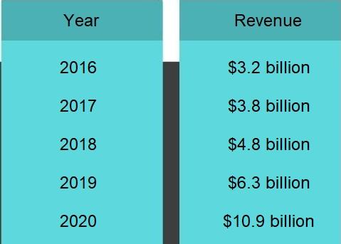 Stock Trading App revenue